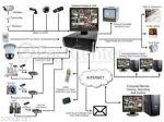 دوربین مدار بسته-آیفون تصویری-آنتن مرکزی