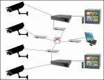 دوربین مدار بسته - نصب و راه اندازی