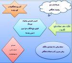 تدریس خصوصی ریاضی و آمار