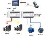 دوره ترکيبي HMI و  PLC دلتا